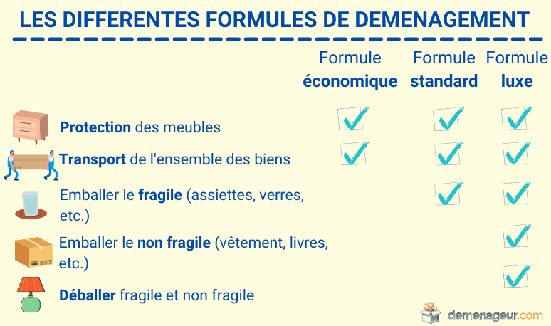 formules demenagement